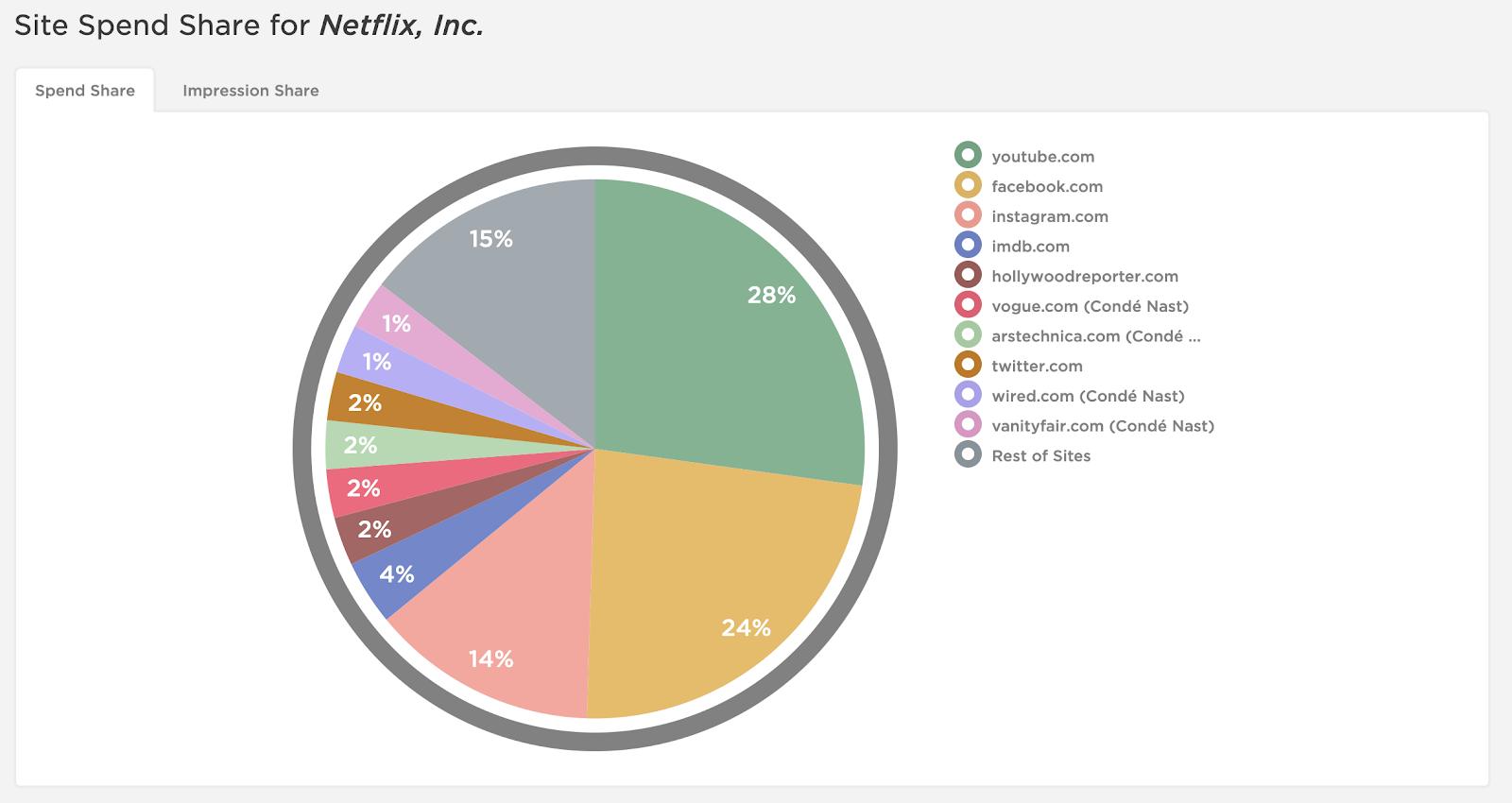 Netflix promotes ads on YouTube, Facebook, IMDB, Hollywood Reporter