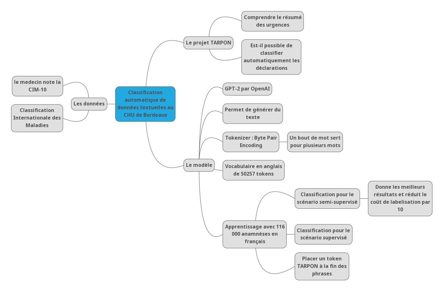 data santé pour classifier automatiquement les déclarations basé sur la nomenclature CIM-10