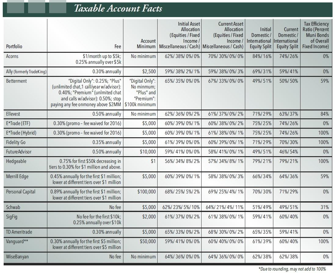 Figure 2. Robo Taxable Account Facts