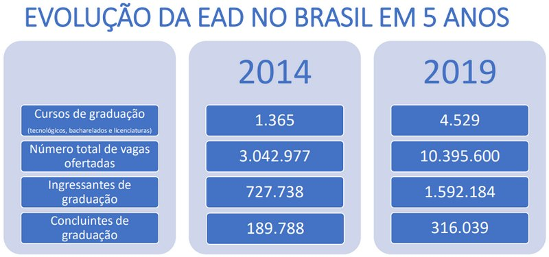 antes e depois, comparando os números da EAD no Brasil