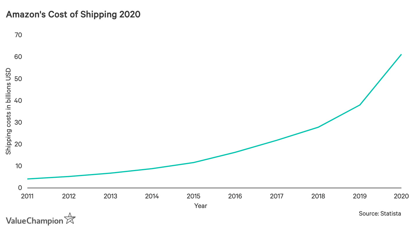 Graph of Amazon's cost of shipping up to 2020
