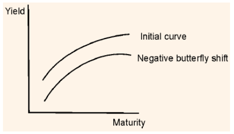 Yield Curvature Negative Butterfly