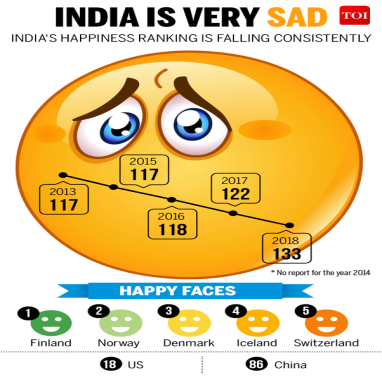 Image result for world happiness index india