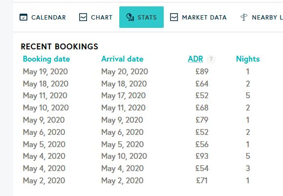 Recent Bookings-Airbnb pricing tools, Beyond Pricing vs Pricelabs- Zeevou