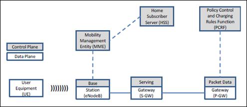Gambar 6. Arsitektur jaringan LTE