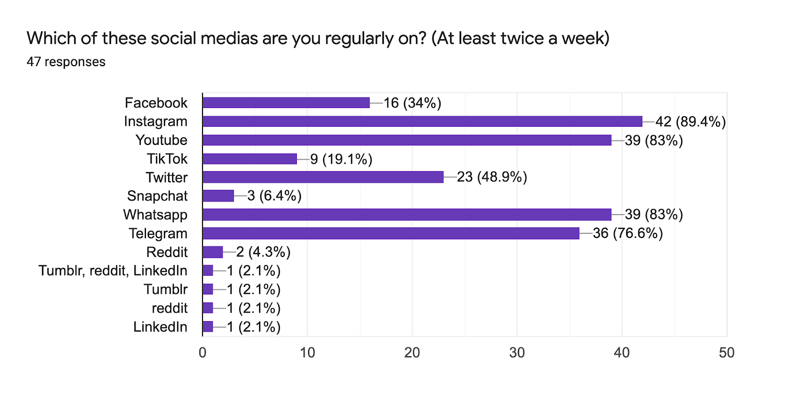 Forms response chart. Question title: Which of these social medias are you regularly on? (At least twice a week). Number of responses: 47 responses.