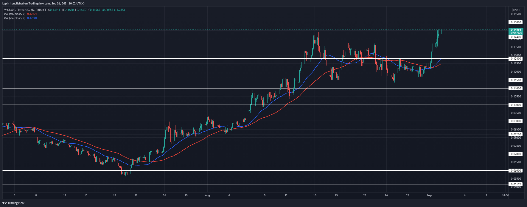 VeChain Price Analysis: VET breaks $0.144 previous swing high, a retracement to follow?