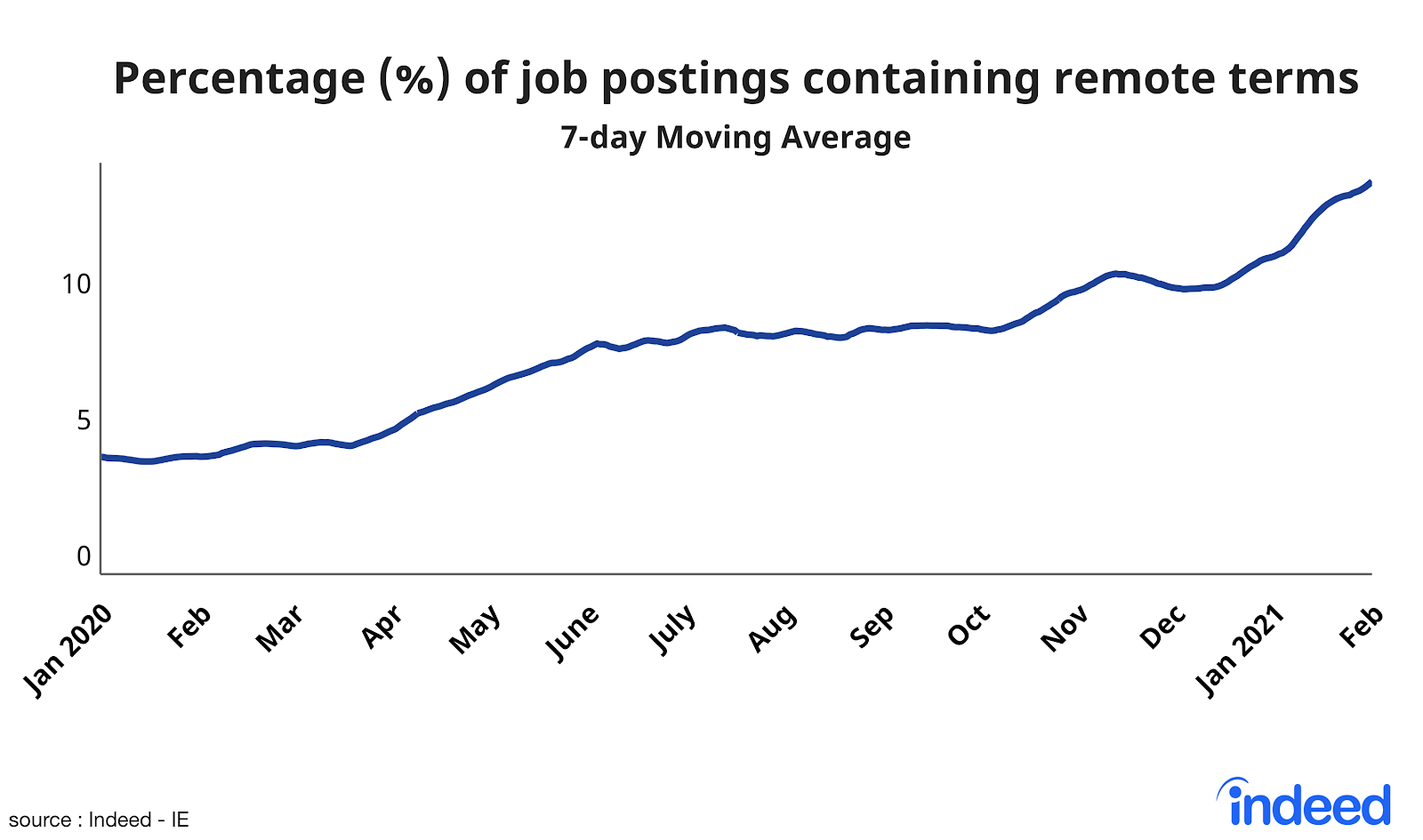 line graph showing percentage of job postings containing remote terms