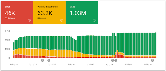 3 New Google Search Console Reports To Help You Better Succeed with
