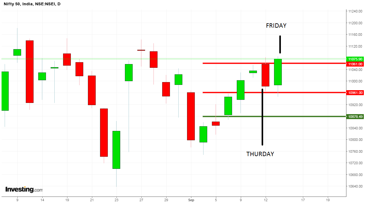 weekly market series candlestick chart