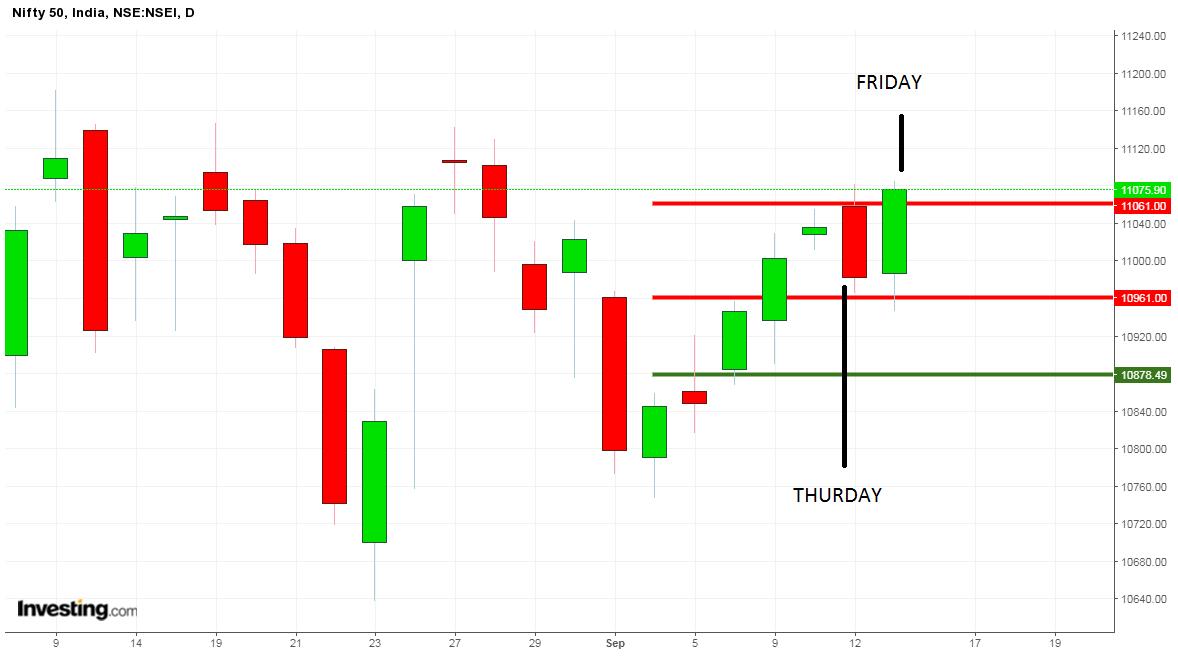market levels last week