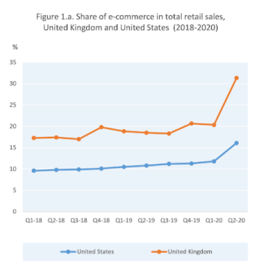 Figure 1. The COVID-19 crisis has increased the share of e-commerce in total retail