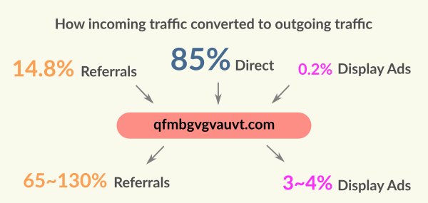 Absolutely anomalous is the fact that each site sends 3-4% of advertising traffic.