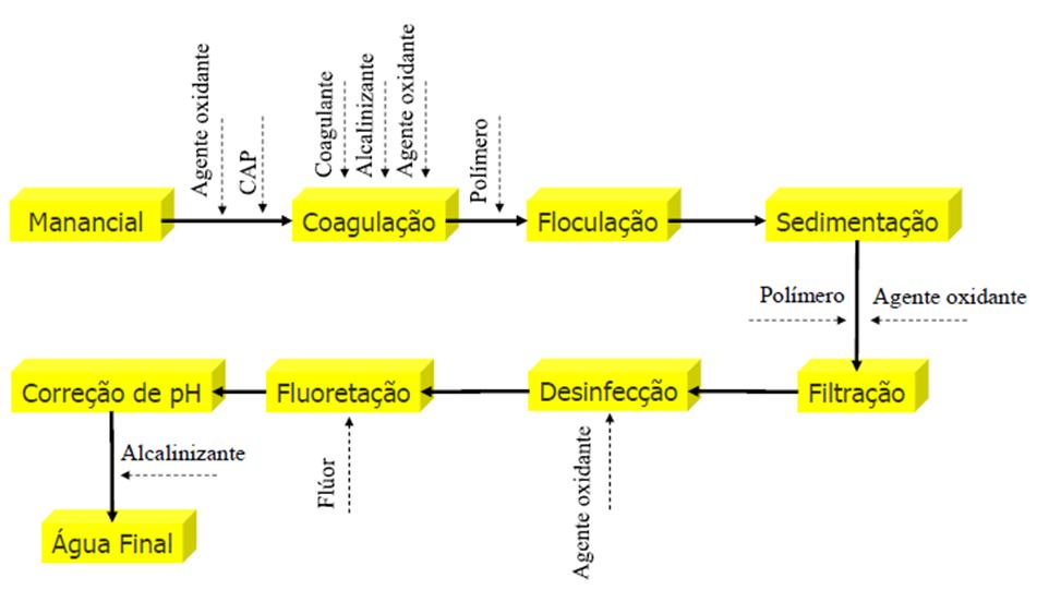 Fluxograma do tratamento convencional de água.