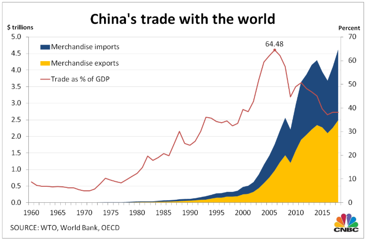 China's weapon over the world
