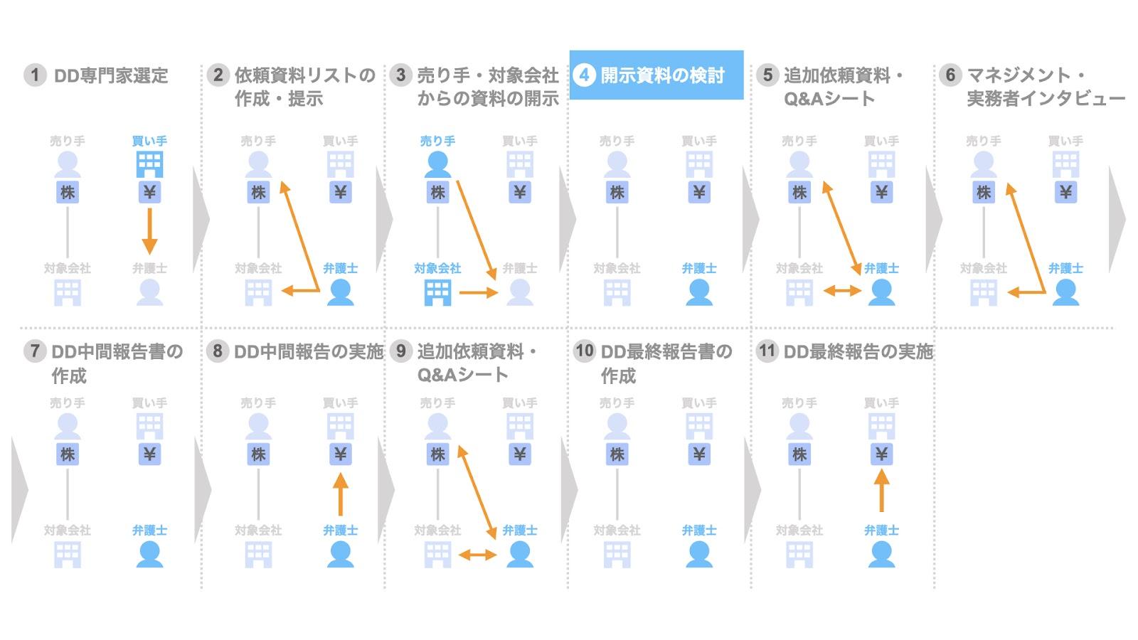 4. 開示資料の検討
