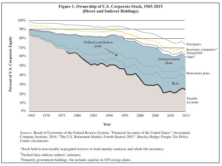2000790-The-Dwindling-Taxable-Share-of-U.S.-Corporate-Stock.jpg