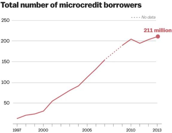 Microcréditos cripto