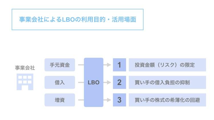 事業会社のLBOの利用目的や活用場面