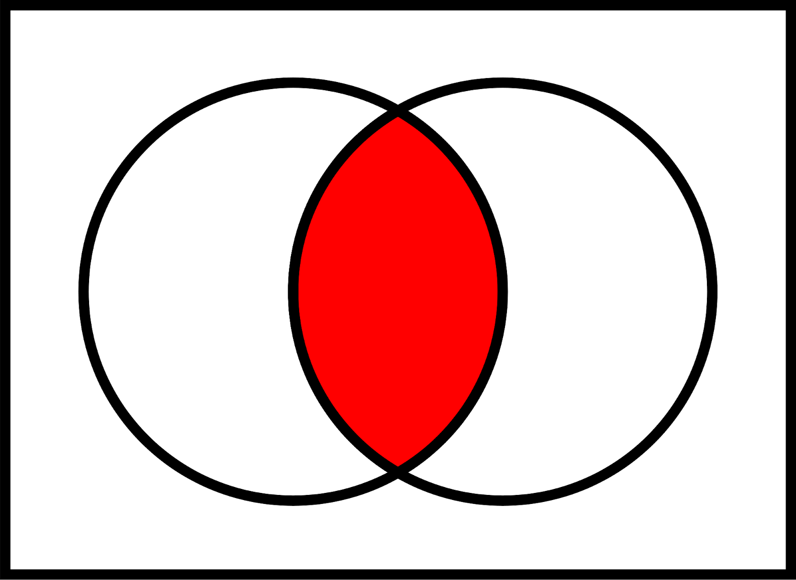 Venn diagram with the intersection colored red