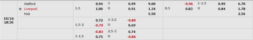 Tỷ lệ kèo Watford vs Liverpool theo W88