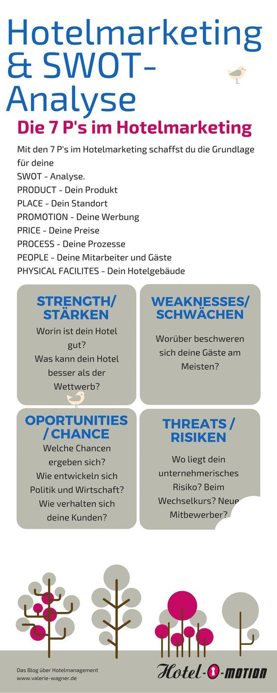 Hotelmarketing und SWOT Analyse