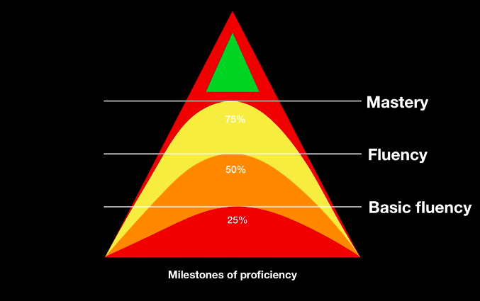 Milestones of language proficiency by Marc Green