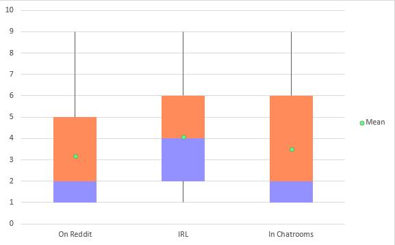 r/DDLC March Demographic Survey - Results