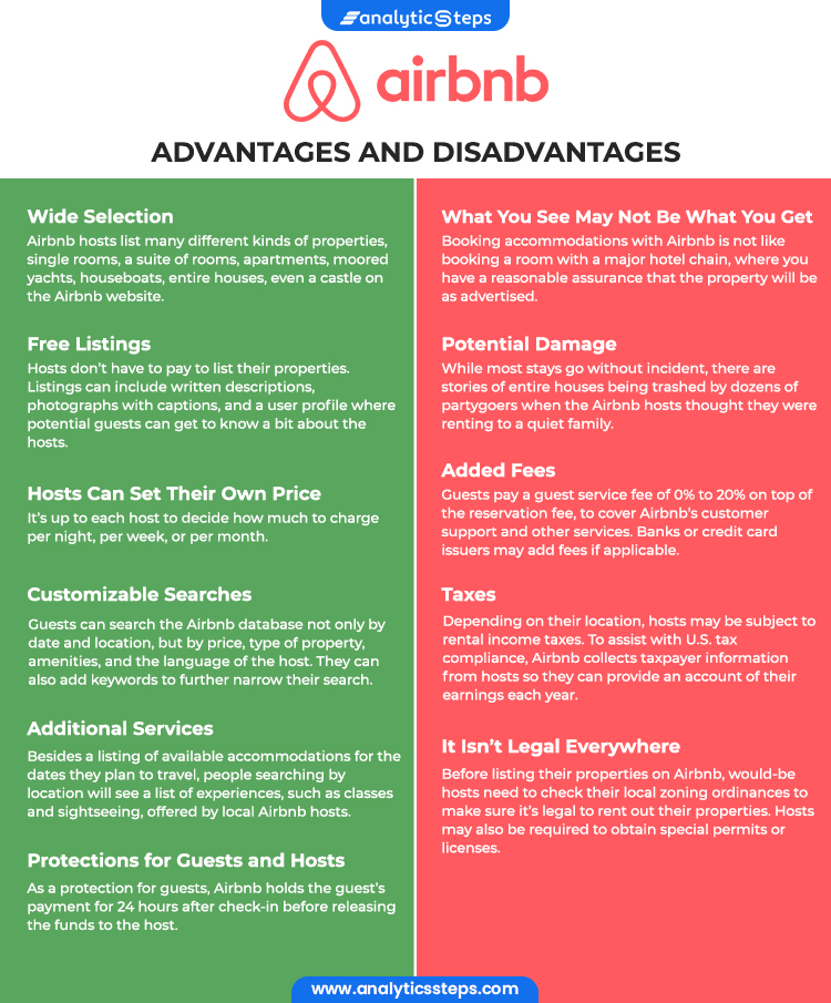 The image shows the advantages and disadvantages that Airbnb offers, ranging from wide selection, free listings, hosts can set their own price, customizable searches, protection for guests and hosts and additional services in case of advantages and what we see may not be what we get, taxes, potential damage, added fees and it isn't legal everywhere in case of disadvantages