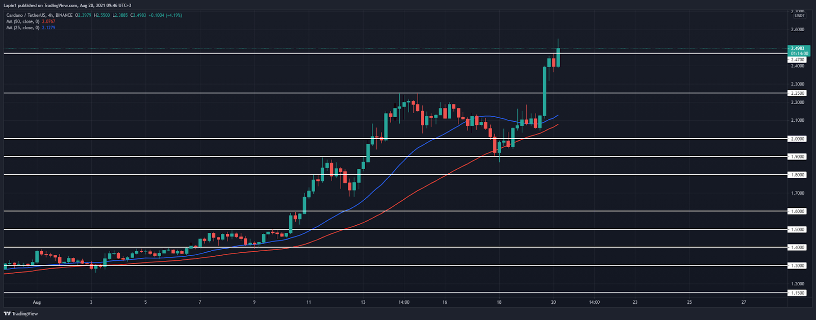 Cardano Price Analysis: ADA spikes above $2.47 all-time high, set for a further increase?