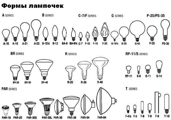 типы цоколей лампочек фото