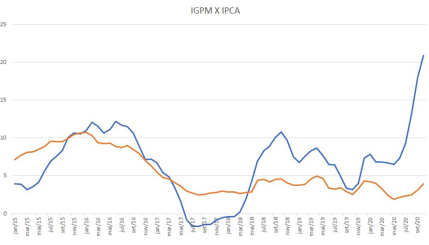 IGP-M e IPCA