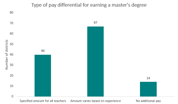 How do school districts compensate teachers for advanced degrees?