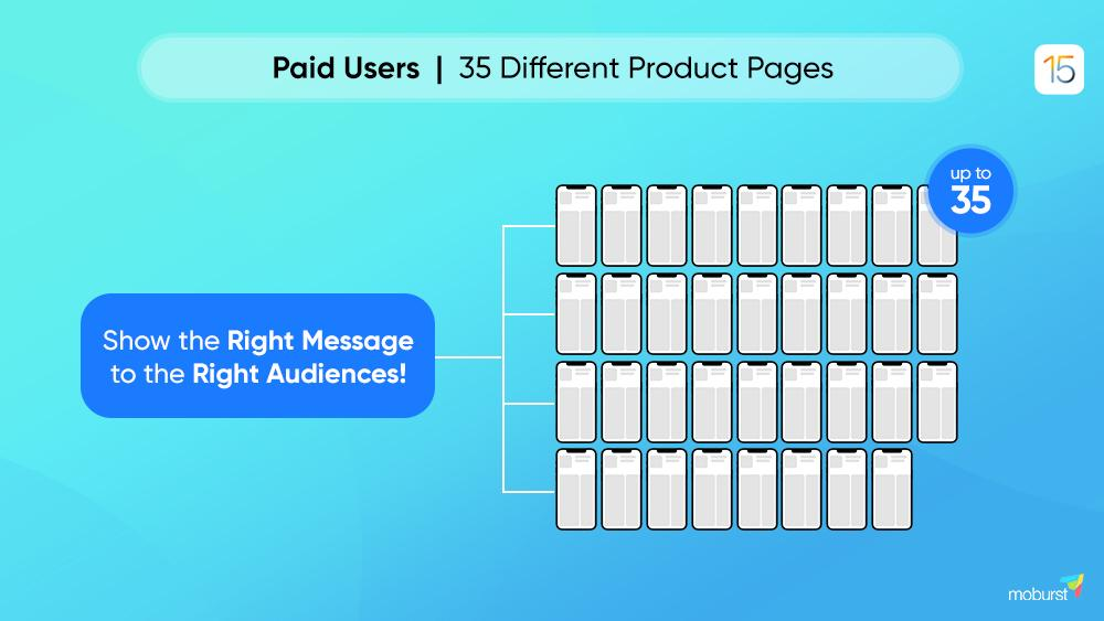 iOS 15 35 product pages infographic