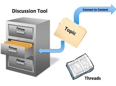 DiscussionStructure.png