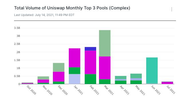 Uniswap data complex swaps