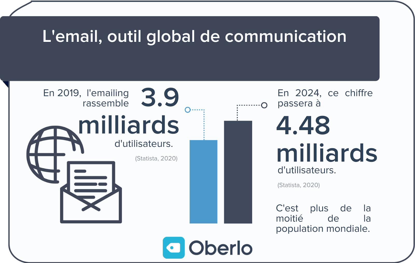 Statistiques email marketing en 2020 : les chiffres à connaître ...