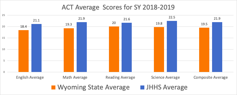Graph depicting 2018 through 2019 ACT scores