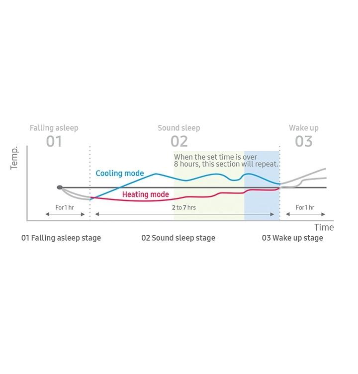 Samsung Klimaanlagen Klimatechnik Wind-Free™