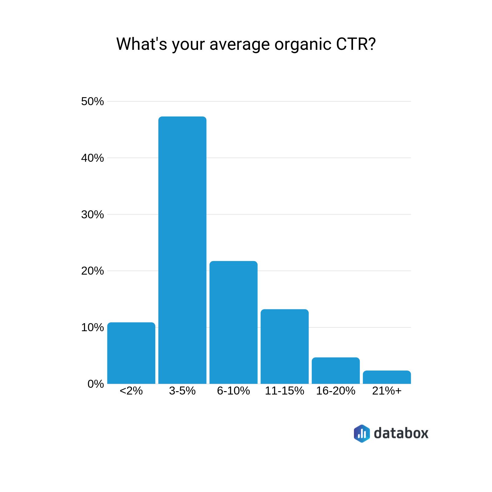 average organic ctr