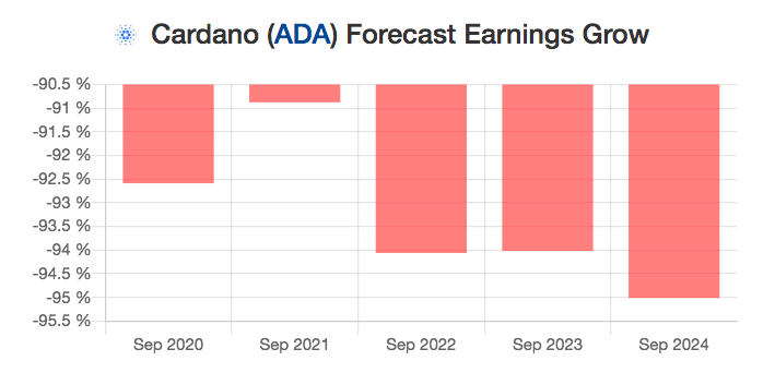 ADA earnings by year
