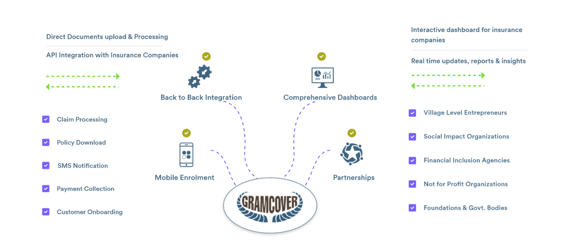 Gramcover - automated document processing for faster microinsurance distribution
