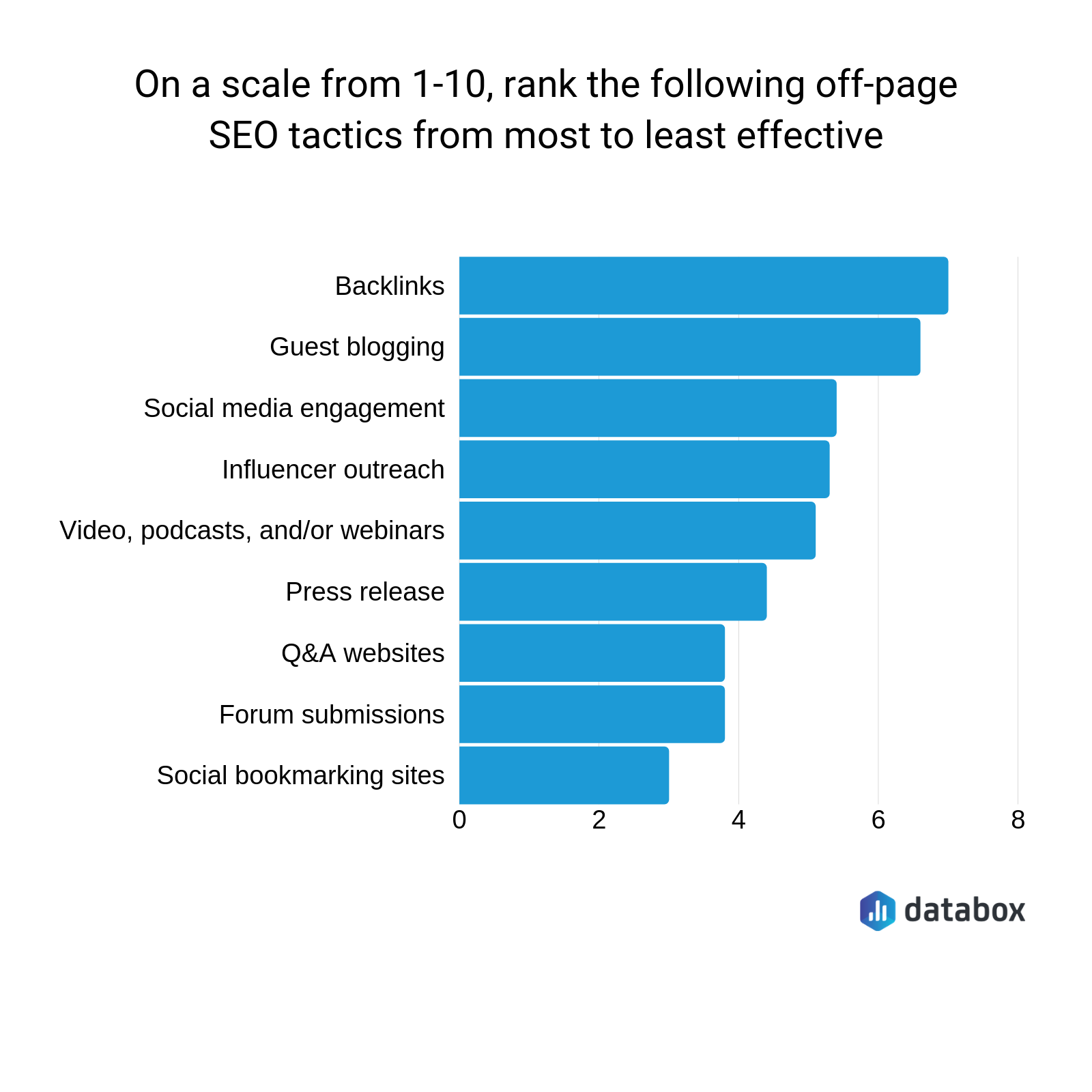 what are the most effective off-page seo techniques