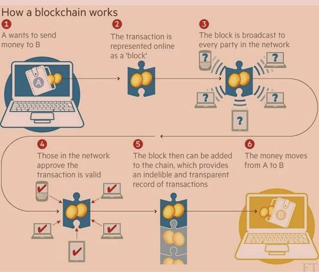 Crypto Exchange process flow