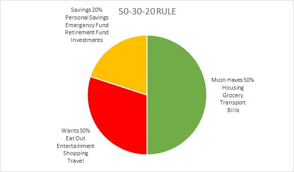 50-30-20 Rules