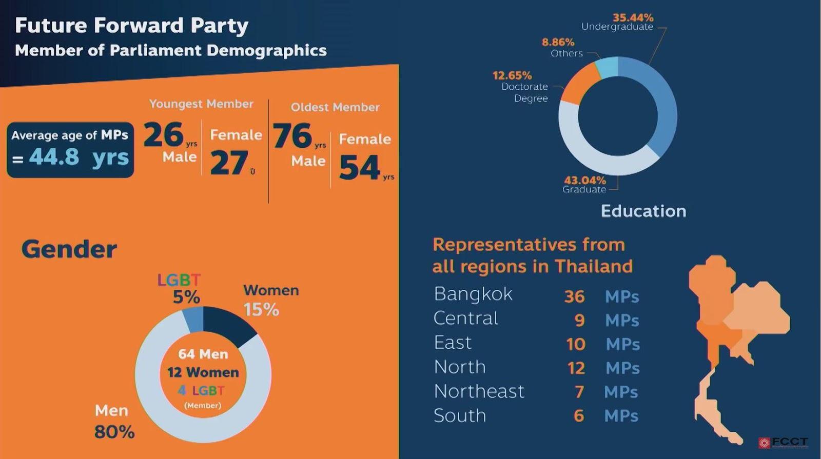 Aux dernières élections, le parti Future Forward a obtenu 80 sièges sur 500