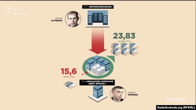 У квітні 2019 року фірма придбала на аукціоні активи збанкрутілого «Брокбізнесбанку», 80% акцій якого належали структурам, пов'язаним з олігархом Курченком