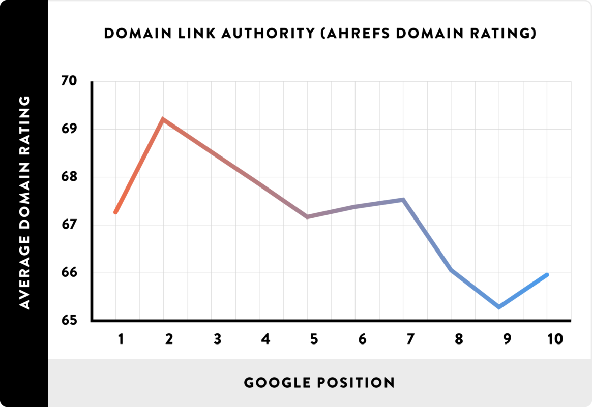 domain-rating
