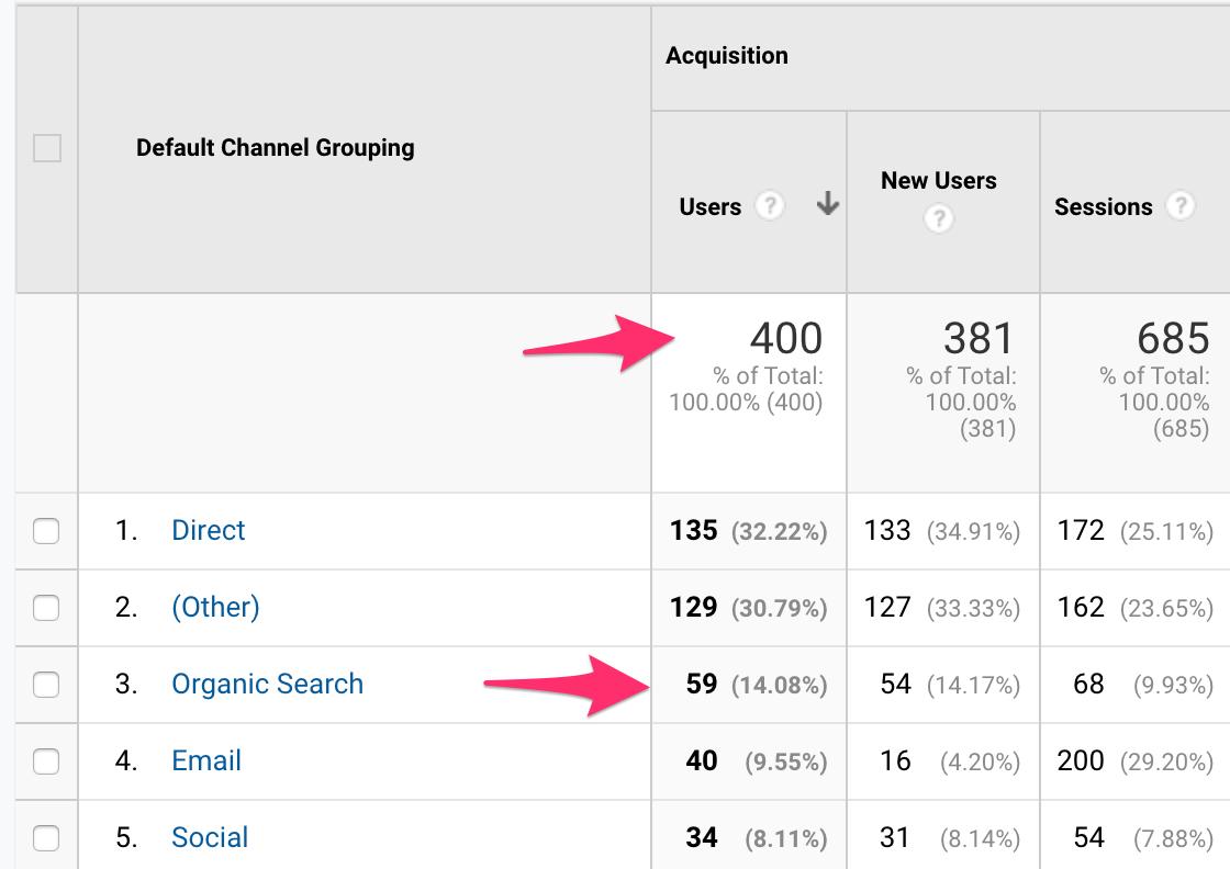Google Analytics Organic Search Users