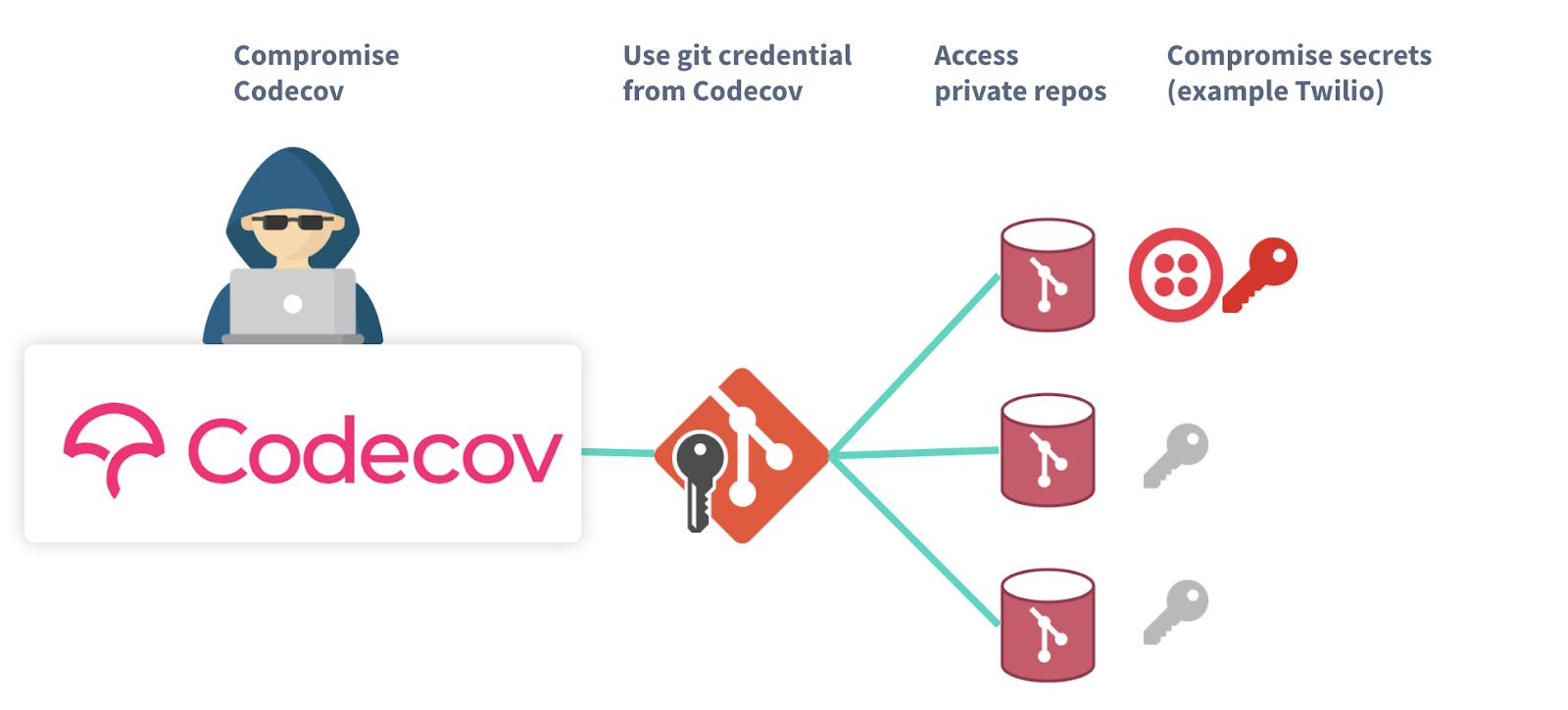 Codecov attack path